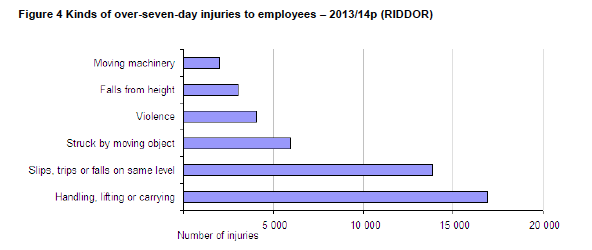 Accidents graph - 7 days off